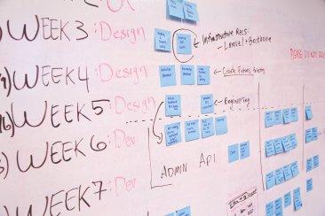 Come gestire i progetti con efficacia attraverso il Project Management