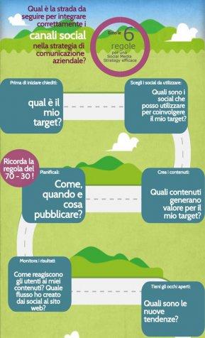 Le sei regole per costruire un'efficace Social Media Strategy (infografica)